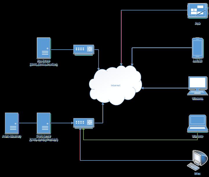 Azure Identity Provider