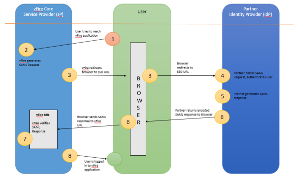 Single Sign-On using SAML