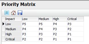 priority impact matrix